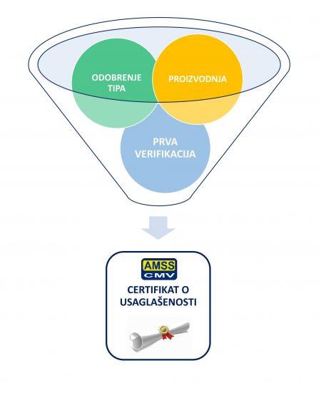 Slika - Ocenjivanje usaglašenosti za analizator_02
